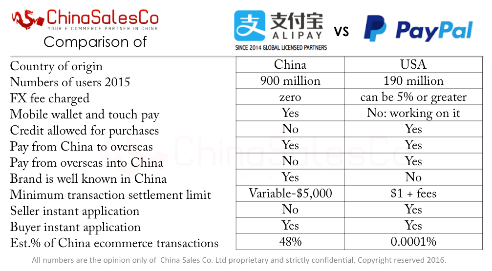 How does Alipay compare with PayPal?